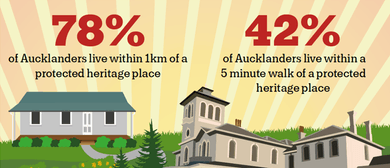 AKL Heritage Festival: Launch of Auckland's Heritage Counts