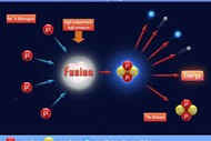 What Is Cold Fusion and What Is Its Potential?