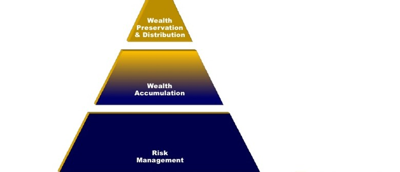 Building Financial Wealth