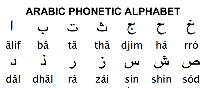 how many letters are there in arabic alphabet arabic alphabet workshop auckland eventfinda 814