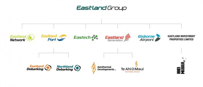 Eastland Group Head Office